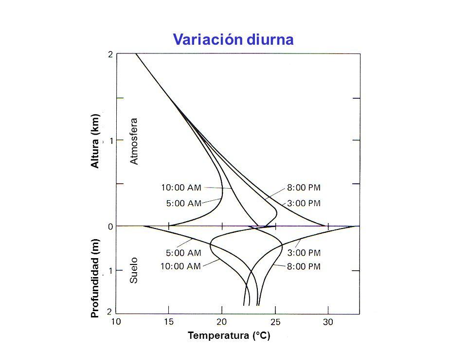 Variación diurna Altura (km) Temperatura (°C) Profundidad (m) Atmosfera Suelo