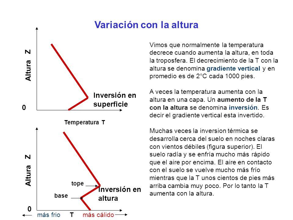 Variación con la altura Altura Z Temperatura T más frio T más cálido 0 0 Inversión en superficie Inversión en altura base tope Vimos que normalmente l