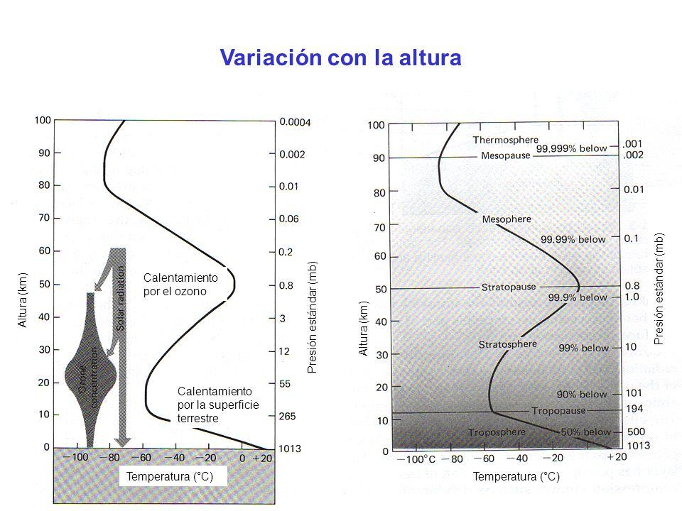 Variación con la altura Calentamiento por la superficie terrestre Calentamiento por el ozono Presión estándar (mb) Temperatura (°C) Altura (km) Temper