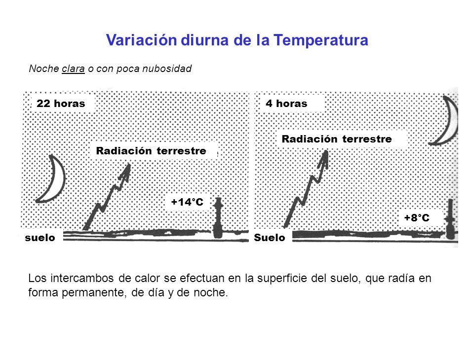 22 horas4 horas Radiación terrestre sueloSuelo +14°C +8°C Variación diurna de la Temperatura Noche clara o con poca nubosidad Los intercambos de calor