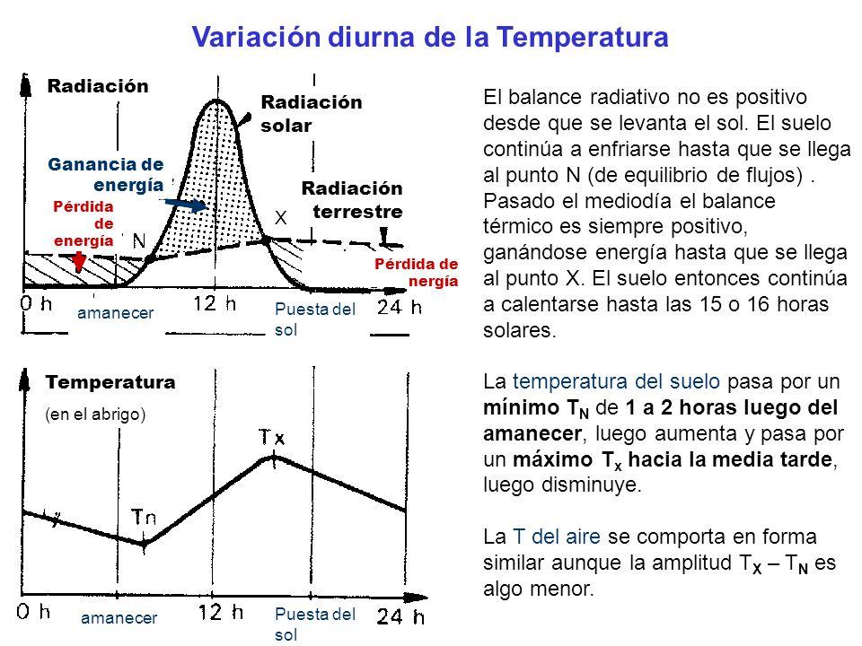 Variación diurna de la Temperatura Radiación solar Radiación Radiación terrestre Ganancia de energía Pérdida de energía amanecer Puesta del sol X Temp