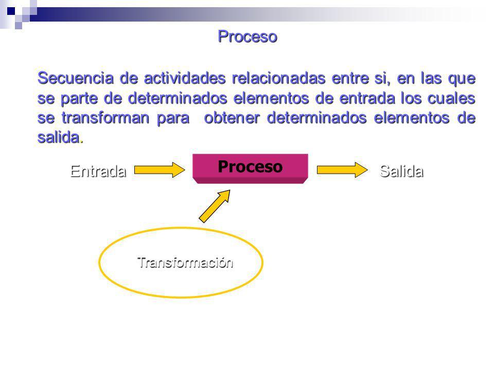 TERMINOS Y DEFINICIONES Producto: Resultado de un proceso.