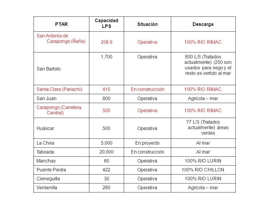 PTAR Capacidad LPS SituaciónDescarga San Antonio de Carapongo (Ñaña) 206.9Operativa100% RIO RIMAC San Bartolo 1,700Operativa800 L/S (Tratados actualmente) (250 son usados para riego y el resto es vertido al mar Santa Clara (Pariachi)415En construcción100% RIO RIMAC San Juan800OperativaAgrícola – mar Carapongo (Carretera Central) 500Operativa100% RIO RIMAC Huáscar500Operativa 77 L/S (Tratados actualmente) áreas verdes La Chira5,000En proyectoAl mar Taboada20,000En construcciónAl mar Manchay60Operativa100% RIO LURIN Puente Piedra422Operativa100% RIO CHILLON Cieneguilla30Operativa100% RIO LURIN Ventanilla280OperativaAgrícola – mar