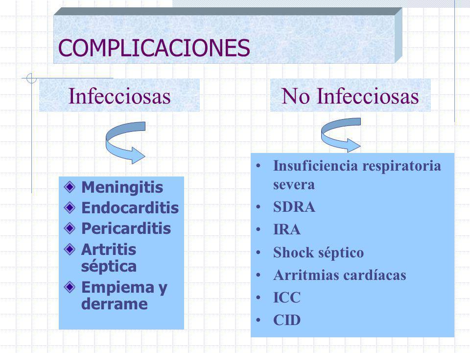 COMPLICACIONES Meningitis Endocarditis Pericarditis Artritis séptica Empiema y derrame InfecciosasNo Infecciosas Insuficiencia respiratoria severa SDRA IRA Shock séptico Arritmias cardíacas ICC CID