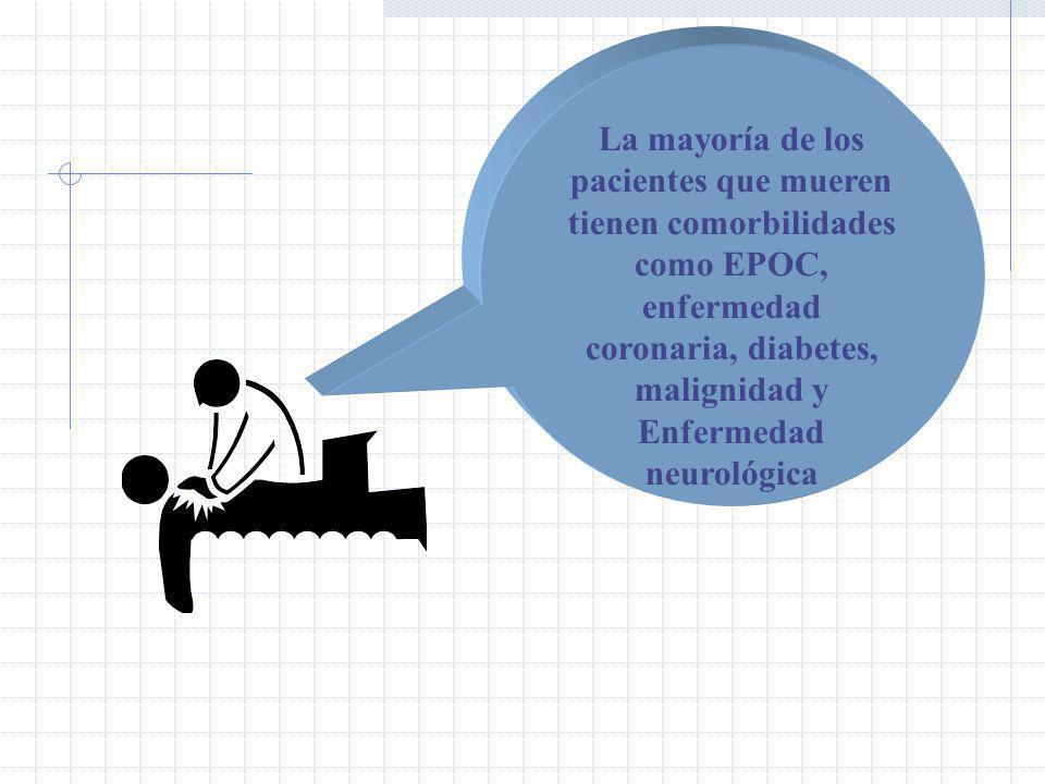 La mayoría de los pacientes que mueren tienen comorbilidades como EPOC, enfermedad coronaria, diabetes, malignidad y Enfermedad neurológica
