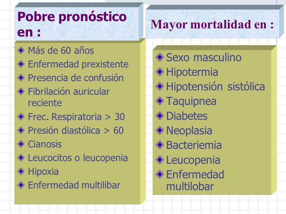 Sexo masculino Hipotermia Hipotensión sistólica Taquipnea Diabetes Neoplasia Bacteriemia Leucopenia Enfermedad multilobar Más de 60 años Enfermedad prexistente Presencia de confusión Fibrilación auricular reciente Frec.