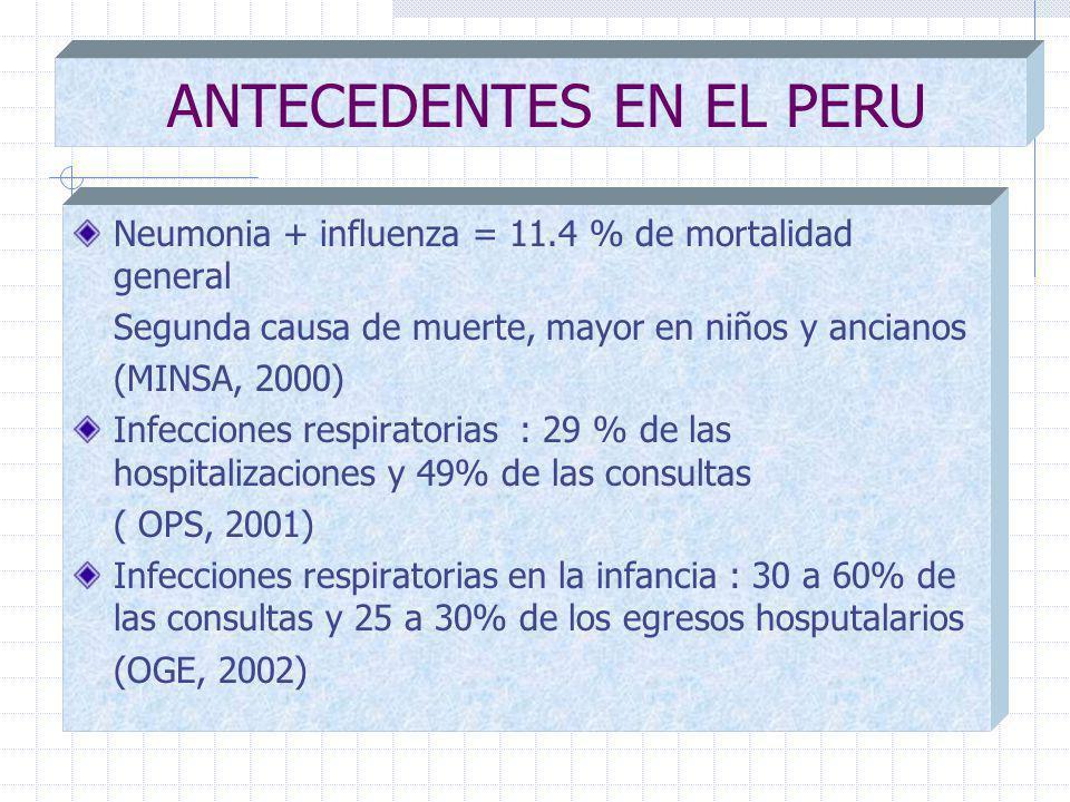 ANTECEDENTES EN EL PERU Neumonia + influenza = 11.4 % de mortalidad general Segunda causa de muerte, mayor en niños y ancianos (MINSA, 2000) Infecciones respiratorias : 29 % de las hospitalizaciones y 49% de las consultas ( OPS, 2001) Infecciones respiratorias en la infancia : 30 a 60% de las consultas y 25 a 30% de los egresos hosputalarios (OGE, 2002)