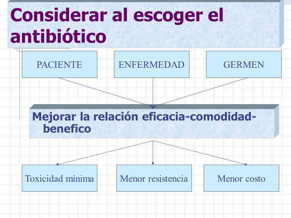 Considerar al escoger el antibiótico Mejorar la relación eficacia-comodidad- benefico PACIENTEENFERMEDADGERMEN Toxicidad mínimaMenor resistenciaMenor costo