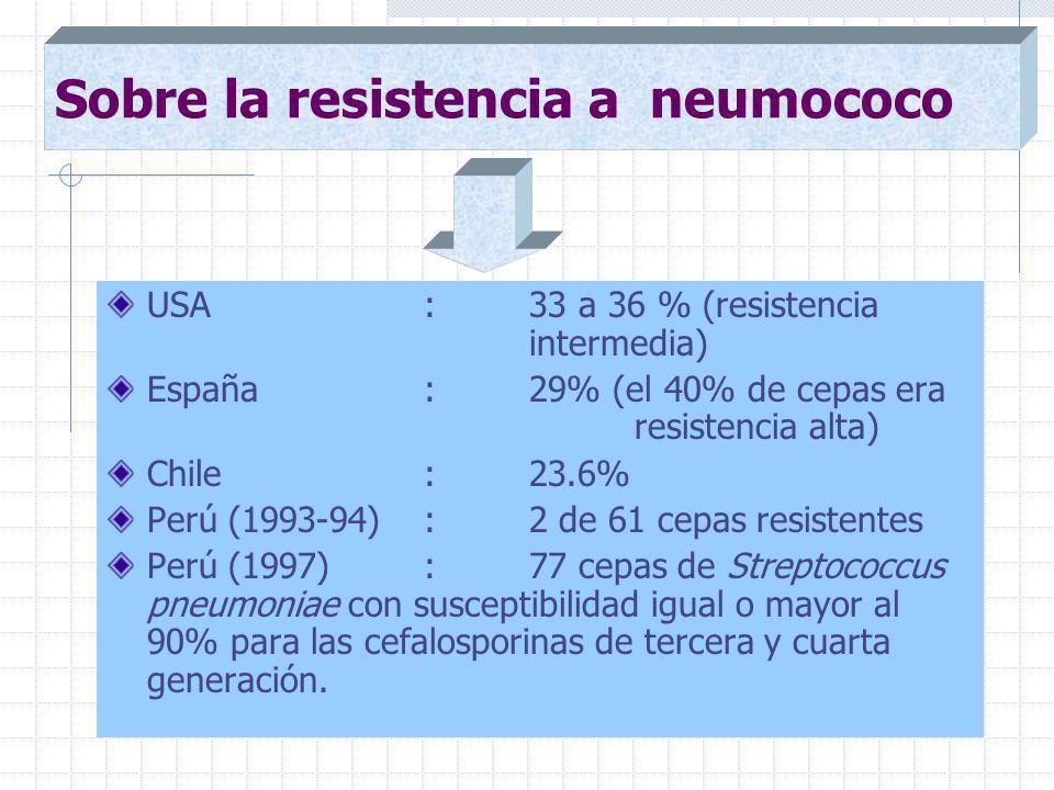 USA : 33 a 36 % (resistencia intermedia) España :29% (el 40% de cepas era resistencia alta) Chile :23.6% Perú (1993-94) : 2 de 61 cepas resistentes Perú (1997): 77 cepas de Streptococcus pneumoniae con susceptibilidad igual o mayor al 90% para las cefalosporinas de tercera y cuarta generación.