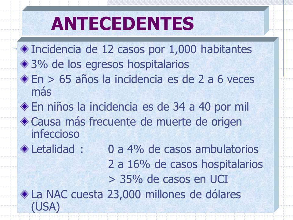 ANTECEDENTES Incidencia de 12 casos por 1,000 habitantes 3% de los egresos hospitalarios En > 65 años la incidencia es de 2 a 6 veces más En niños la incidencia es de 34 a 40 por mil Causa más frecuente de muerte de origen infeccioso Letalidad : 0 a 4% de casos ambulatorios 2 a 16% de casos hospitalarios > 35% de casos en UCI La NAC cuesta 23,000 millones de dólares (USA)