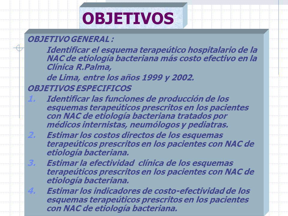 OBJETIVOS OBJETIVO GENERAL : Identificar el esquema terapeútico hospitalario de la NAC de etiología bacteriana más costo efectivo en la Clínica R.Palma, de Lima, entre los años 1999 y 2002.