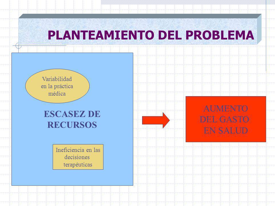PLANTEAMIENTO DEL PROBLEMA AUMENTO DEL GASTO EN SALUD ESCASEZ DE RECURSOS Variabilidad en la práctica médica Ineficiencia en las decisiones terapéuticas