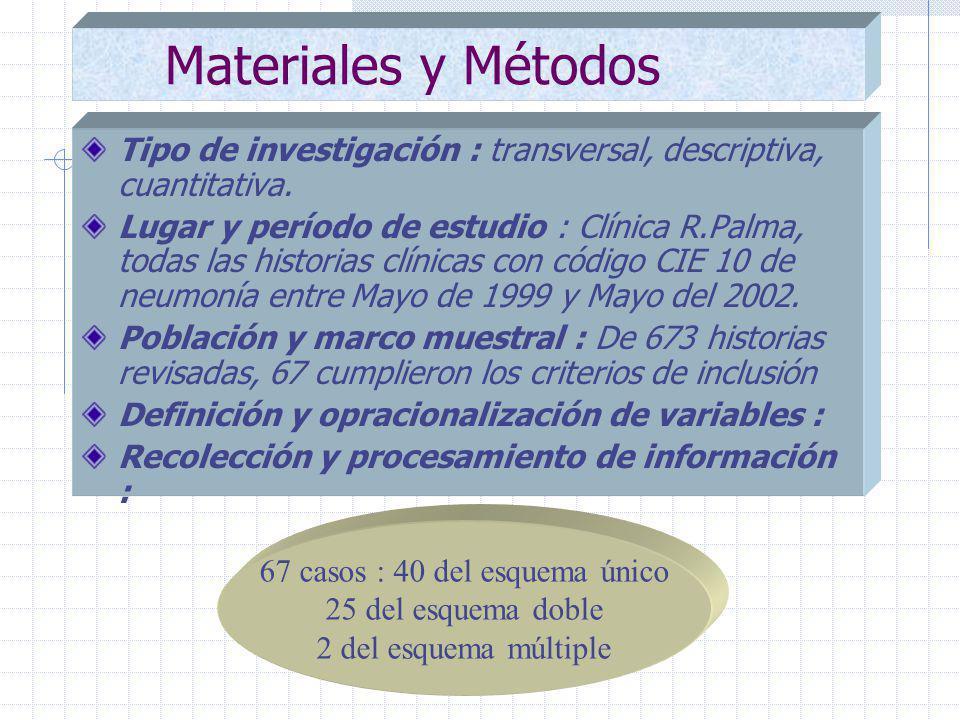 Materiales y Métodos Tipo de investigación : transversal, descriptiva, cuantitativa.