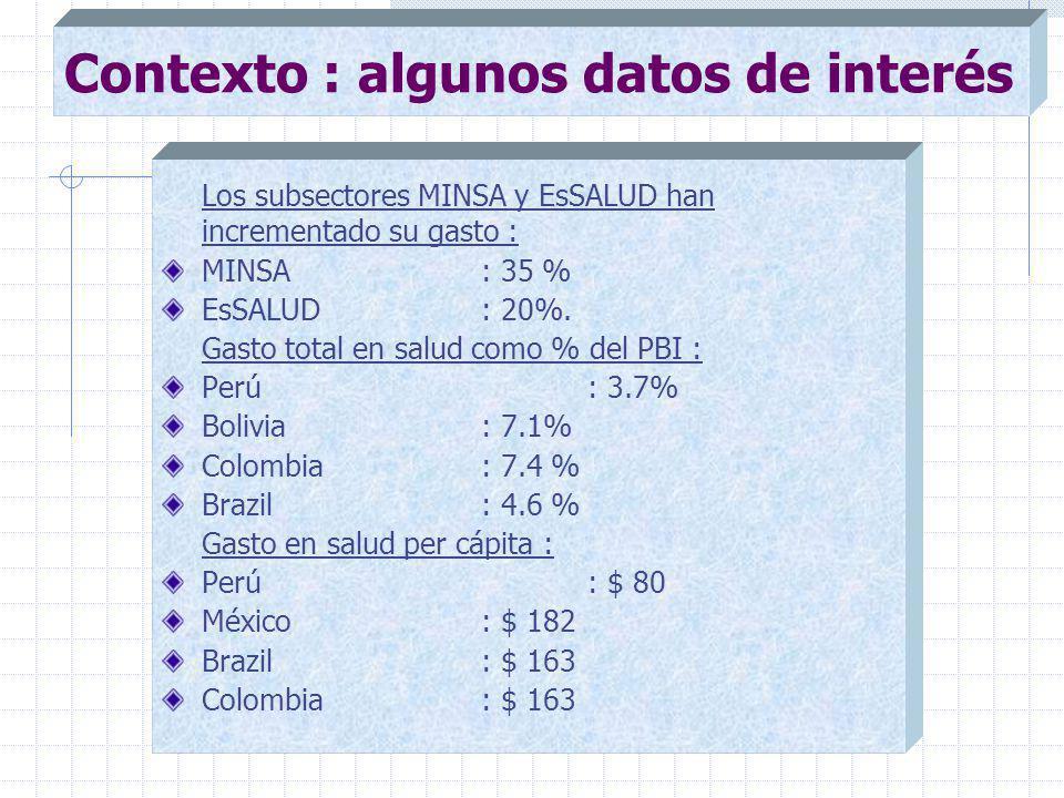 Los subsectores MINSA y EsSALUD han incrementado su gasto : MINSA : 35 % EsSALUD : 20%.
