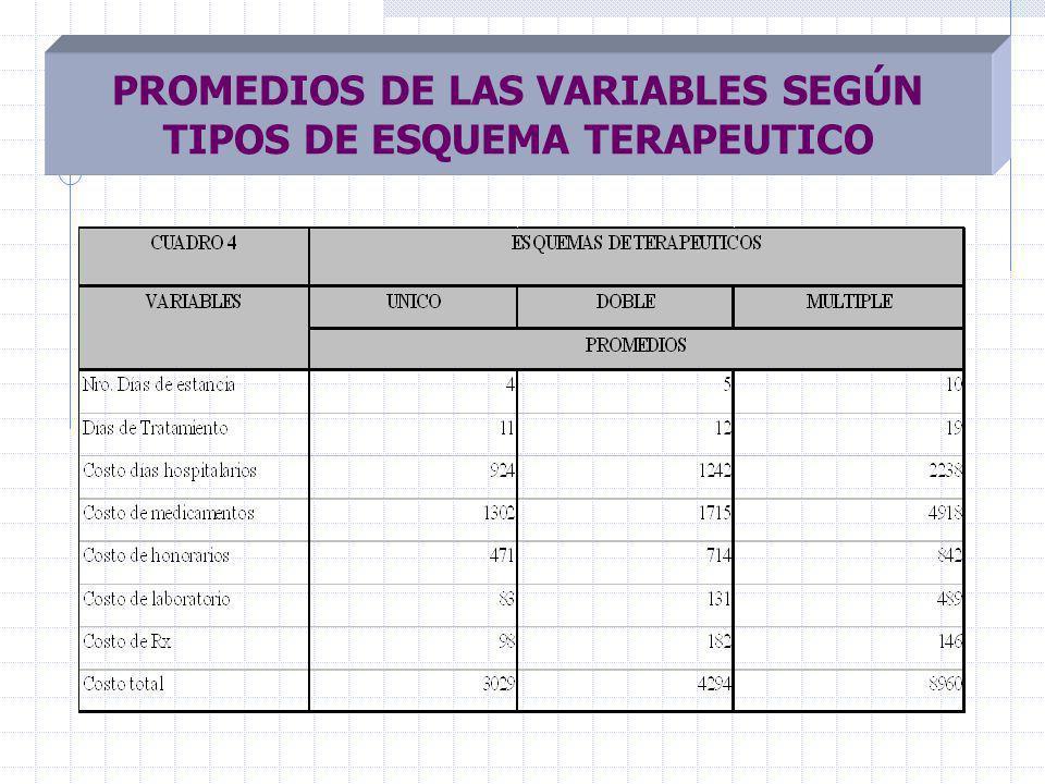 PROMEDIOS DE LAS VARIABLES SEGÚN TIPOS DE ESQUEMA TERAPEUTICO