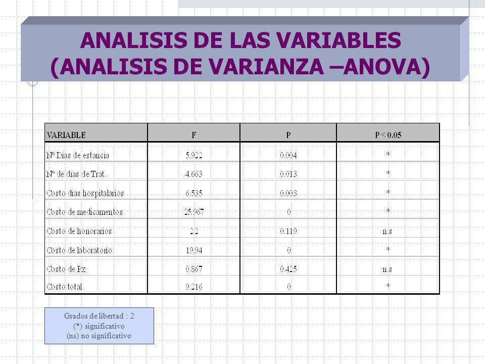 ANALISIS DE LAS VARIABLES (ANALISIS DE VARIANZA –ANOVA) Grados de libertad : 2 (*) significativo (ns) no significativo