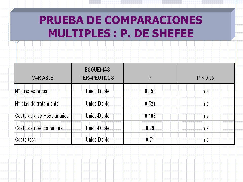 PRUEBA DE COMPARACIONES MULTIPLES : P. DE SHEFEE