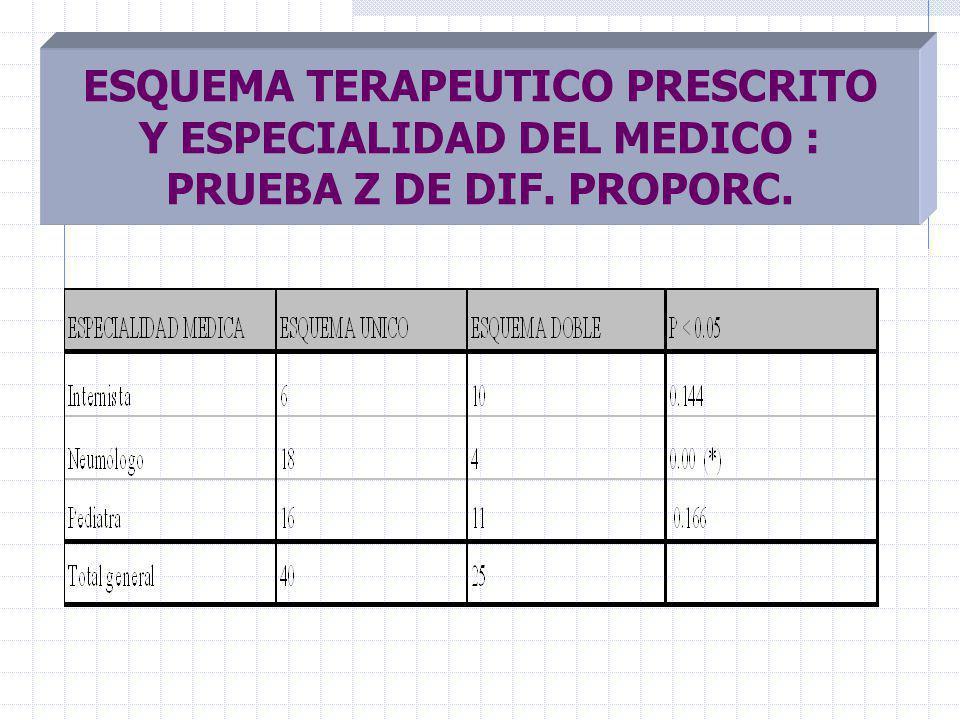 ESQUEMA TERAPEUTICO PRESCRITO Y ESPECIALIDAD DEL MEDICO : PRUEBA Z DE DIF. PROPORC.