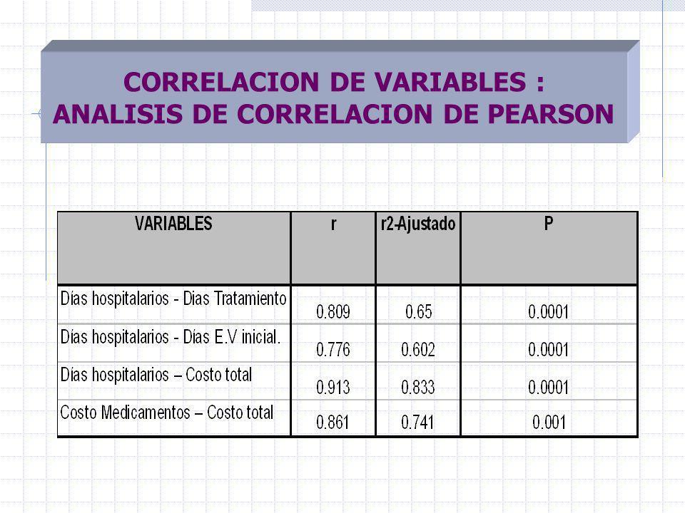 CORRELACION DE VARIABLES : ANALISIS DE CORRELACION DE PEARSON