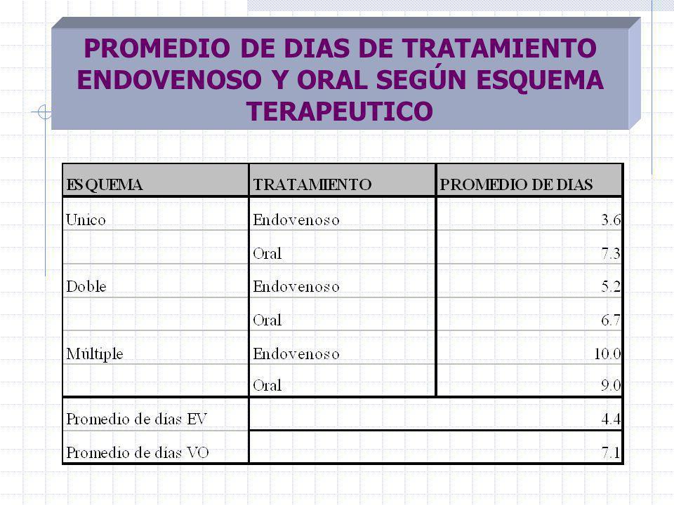 PROMEDIO DE DIAS DE TRATAMIENTO ENDOVENOSO Y ORAL SEGÚN ESQUEMA TERAPEUTICO
