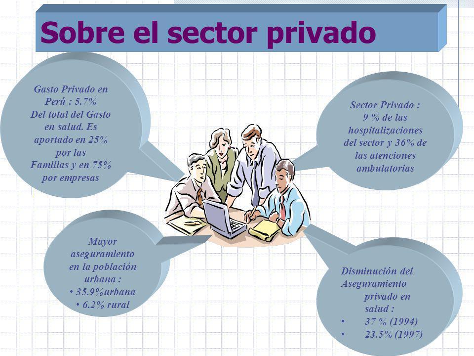 Sector Privado : 9 % de las hospitalizaciones del sector y 36% de las atenciones ambulatorias Gasto Privado en Perú : 5.7% Del total del Gasto en salud.