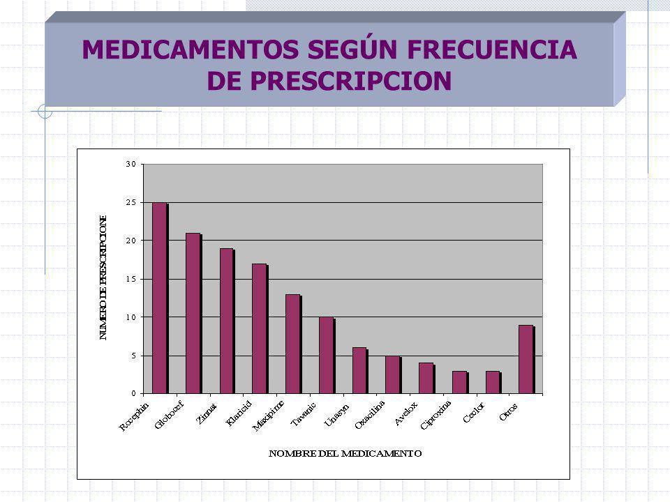 MEDICAMENTOS SEGÚN FRECUENCIA DE PRESCRIPCION