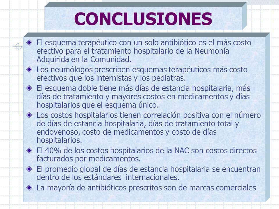 CONCLUSIONES El esquema terapéutico con un solo antibiótico es el más costo efectivo para el tratamiento hospitalario de la Neumonía Adquirida en la Comunidad.
