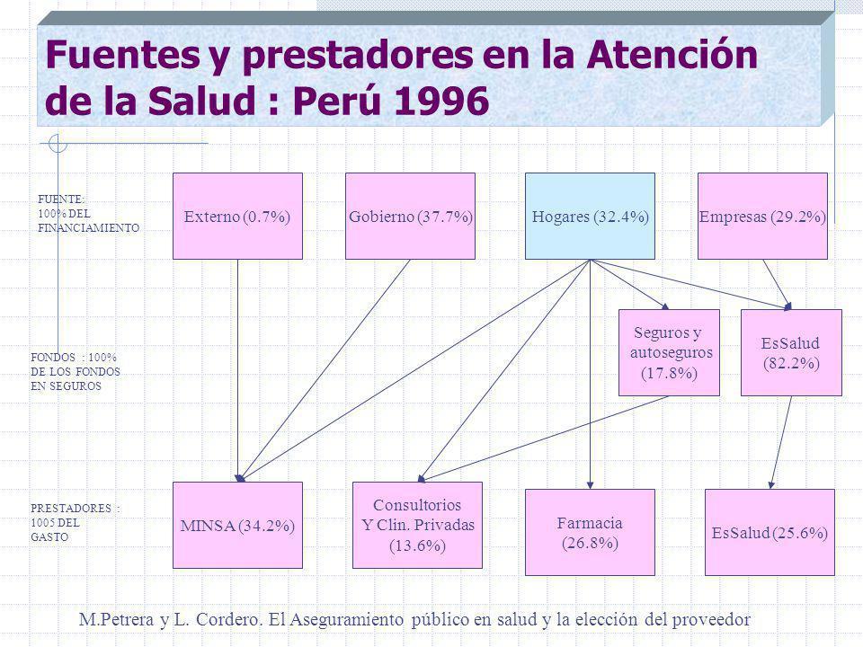 Fuentes y prestadores en la Atención de la Salud : Perú 1996 Externo (0.7%)Empresas (29.2%)Hogares (32.4%) Seguros y autoseguros (17.8%) Gobierno (37.7%) FONDOS : 100% DE LOS FONDOS EN SEGUROS MINSA (34.2%) EsSalud (25.6%) Farmacia (26.8%) Consultorios Y Clin.