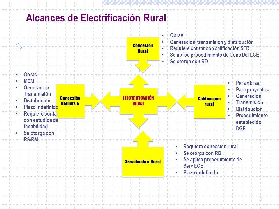 4 ELECTRIFICACIÓN RURAL Concesión Definitiva Calificación rural Concesión Rural Servidumbre Rural Obras Generación, transmisión y distribución Requier
