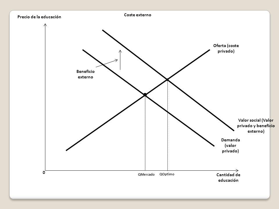 0 Precio de la educación Cantidad de educación Oferta (coste privado) QMercado Demanda (valor privado) Beneficio externo QOptimo Valor social (Valor privado y beneficio externo) Coste externo