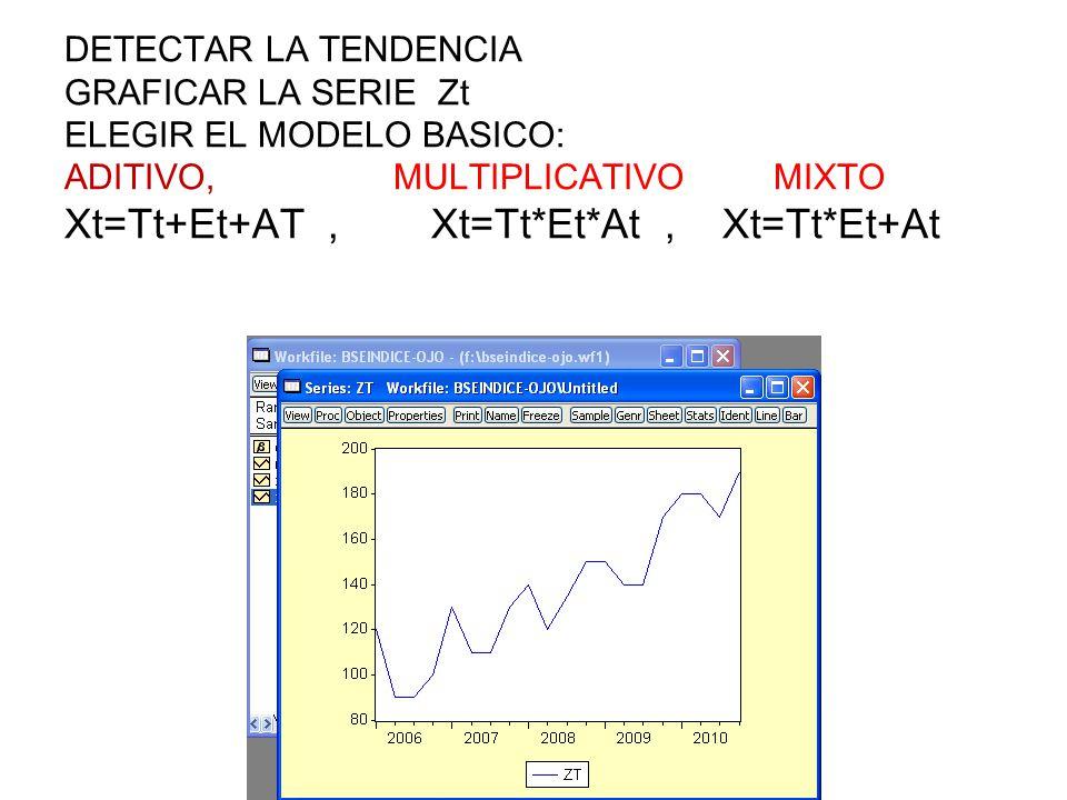DETECTAR LA TENDENCIA GRAFICAR LA SERIE Zt ELEGIR EL MODELO BASICO: ADITIVO, MULTIPLICATIVO MIXTO Xt=Tt+Et+AT, Xt=Tt*Et*At, Xt=Tt*Et+At