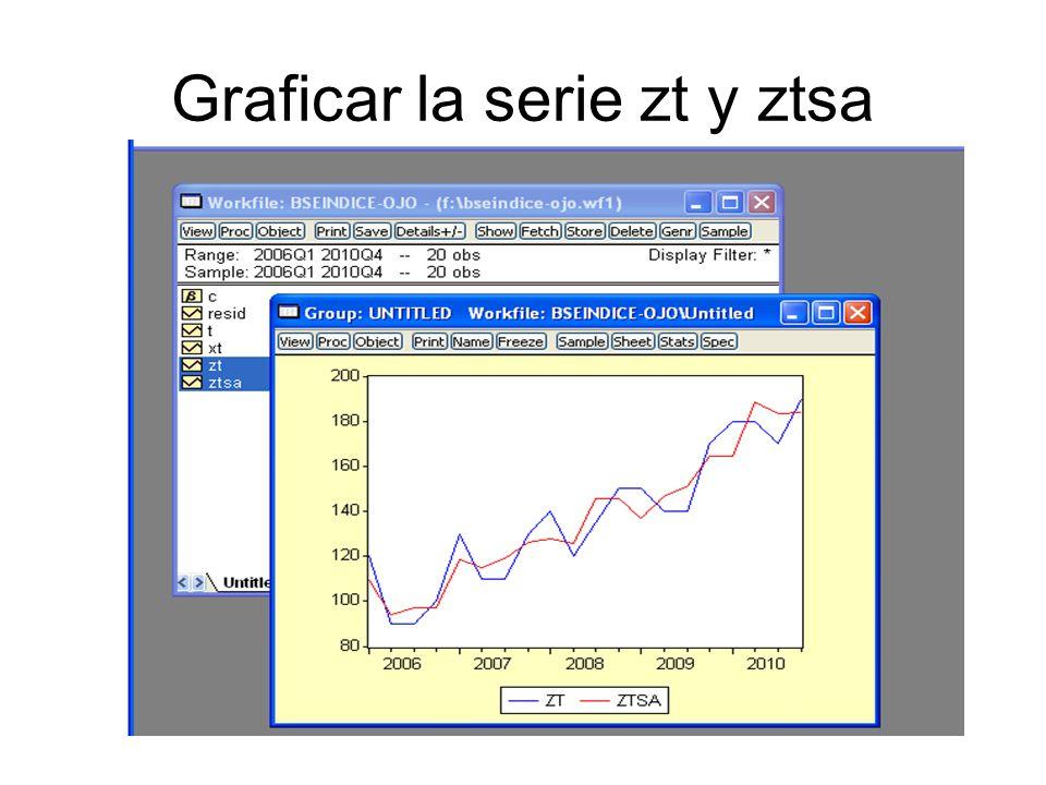 Graficar la serie zt y ztsa