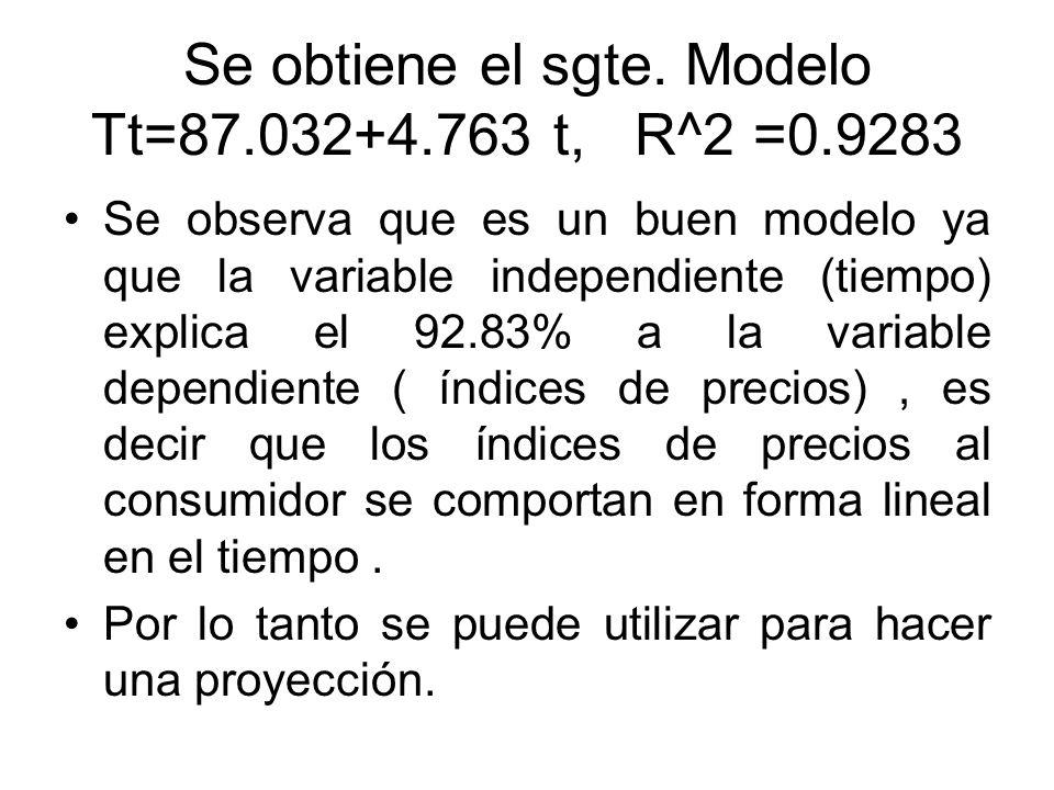 Se obtiene el sgte. Modelo Tt=87.032+4.763 t, R^2 =0.9283 Se observa que es un buen modelo ya que la variable independiente (tiempo) explica el 92.83%