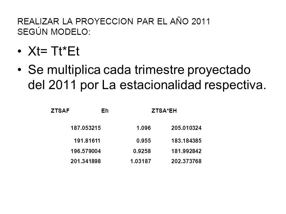 REALIZAR LA PROYECCION PAR EL AÑO 2011 SEGÚN MODELO: Xt= Tt*Et Se multiplica cada trimestre proyectado del 2011 por La estacionalidad respectiva. ZTSA