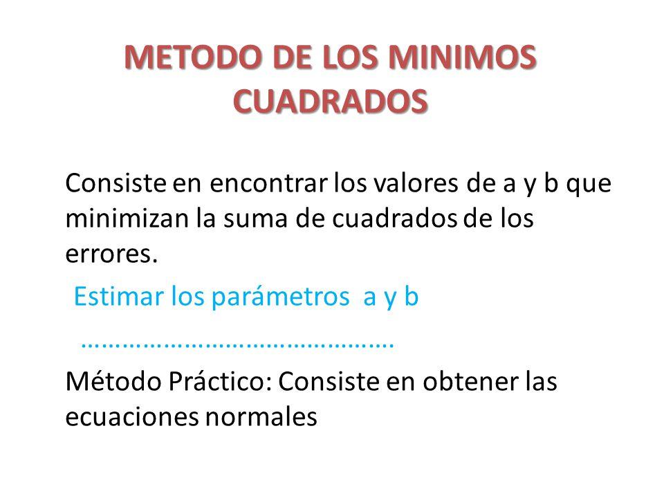 METODO DE LOS MINIMOS CUADRADOS Consiste en encontrar los valores de a y b que minimizan la suma de cuadrados de los errores. Estimar los parámetros a