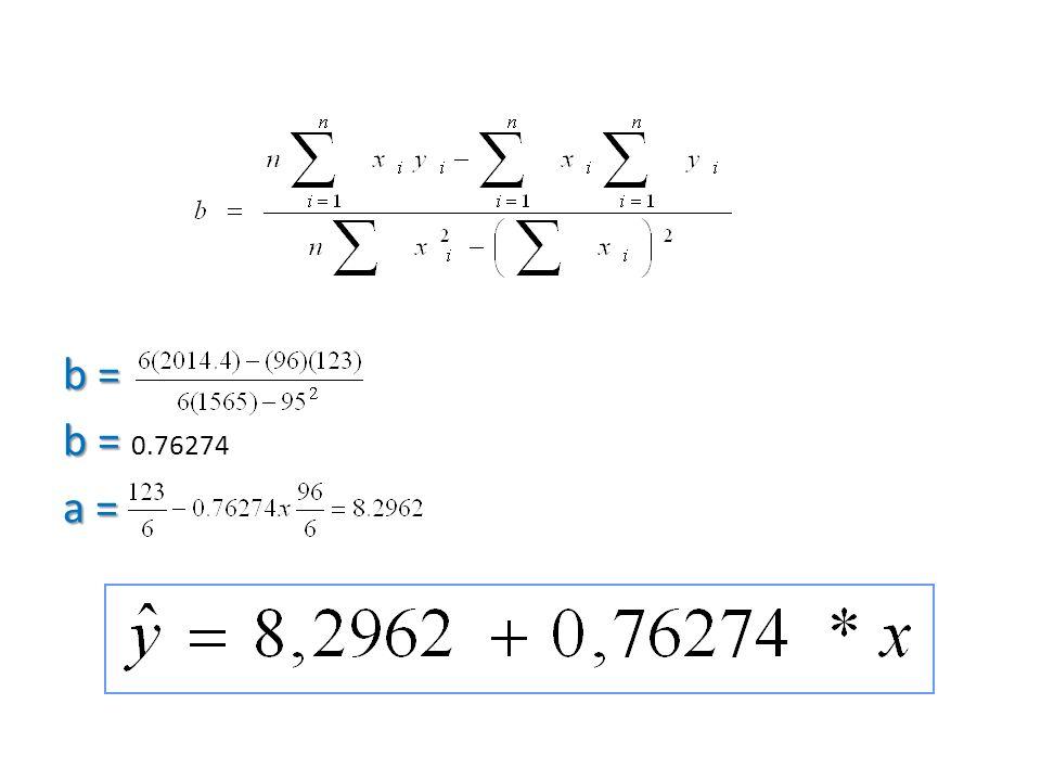 b = b = b = 0.76274 a =