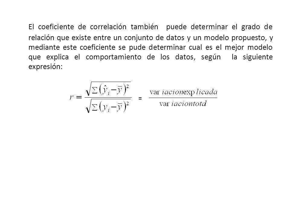 El coeficiente de correlación también puede determinar el grado de relación que existe entre un conjunto de datos y un modelo propuesto, y mediante es