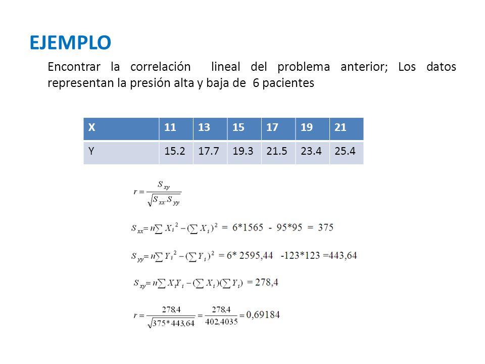 EJEMPLO Encontrar la correlación lineal del problema anterior; Los datos representan la presión alta y baja de 6 pacientes X111315171921 Y15.217.719.3