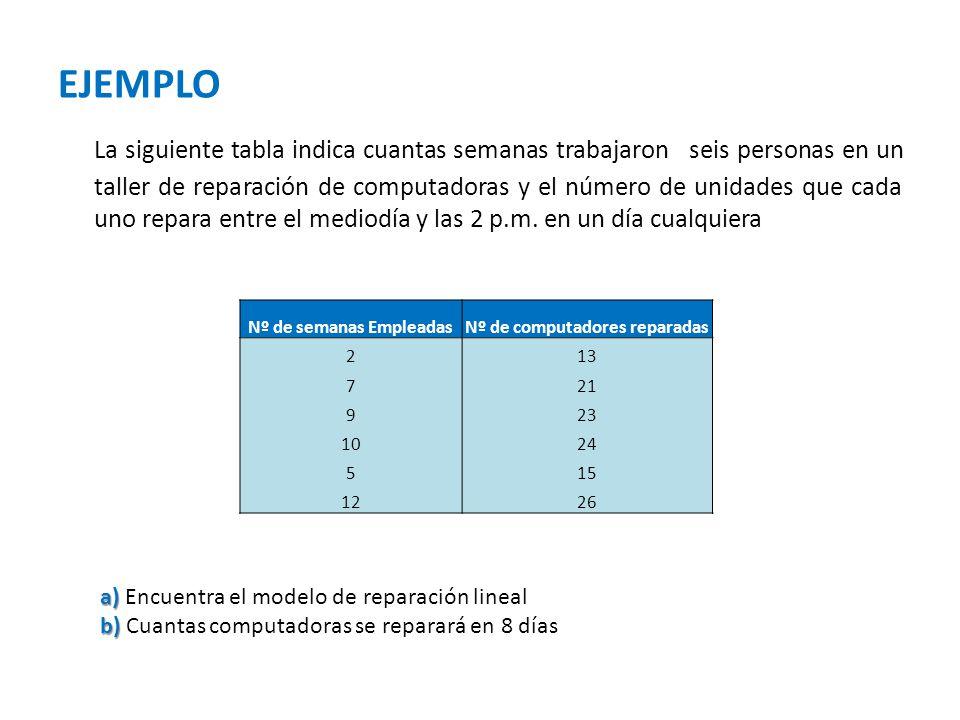 EJEMPLO La siguiente tabla indica cuantas semanas trabajaron seis personas en un taller de reparación de computadoras y el número de unidades que cada
