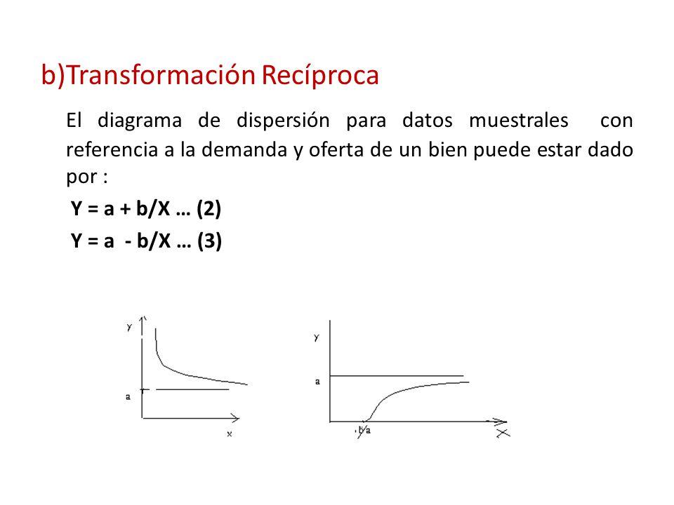 b)Transformación Recíproca El diagrama de dispersión para datos muestrales con referencia a la demanda y oferta de un bien puede estar dado por : Y =