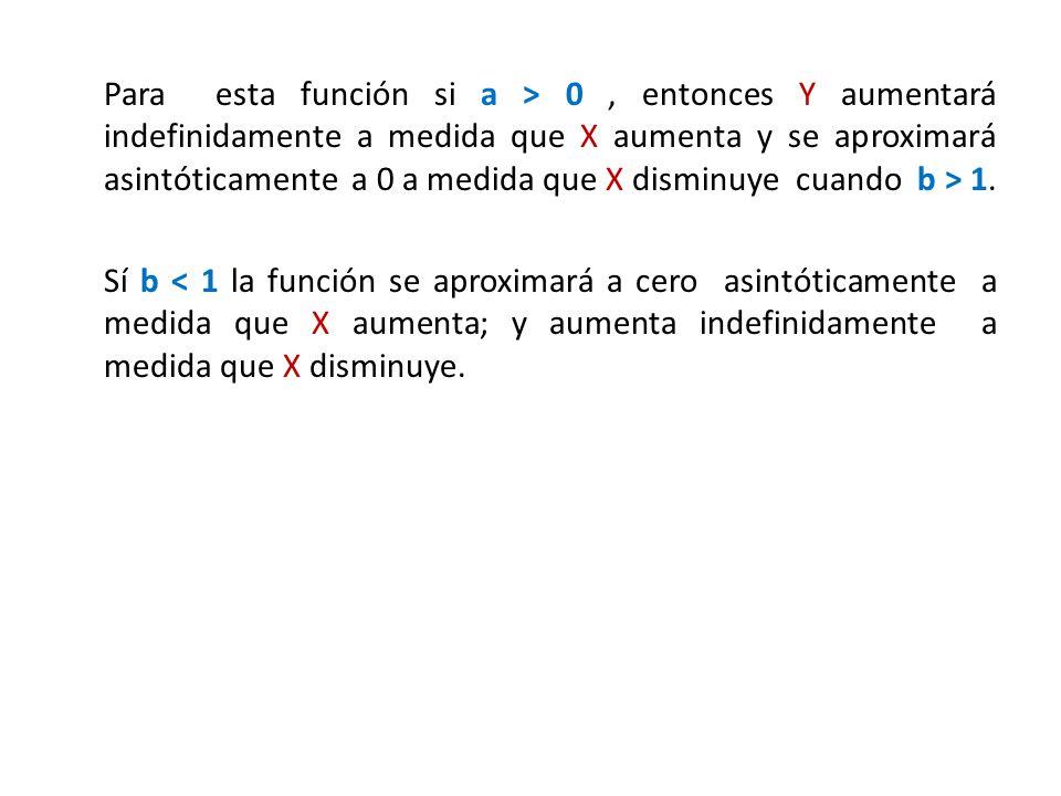 Para esta función si a > 0, entonces Y aumentará indefinidamente a medida que X aumenta y se aproximará asintóticamente a 0 a medida que X disminuye c