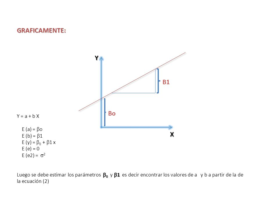 GRAFICAMENTE: Y = a + b X E (a) = o E (b) = 1 E (y) = 0 + 1 x E (e) = 0 E (e2) = 2 0 1 Luego se debe estimar los parámetros 0 y 1 es decir encontrar l