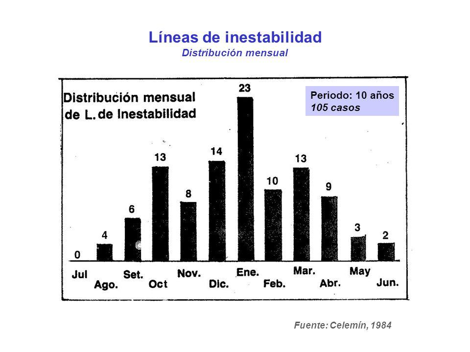 Líneas de inestabilidad Distribución mensual Periodo: 10 años 105 casos Fuente: Celemín, 1984
