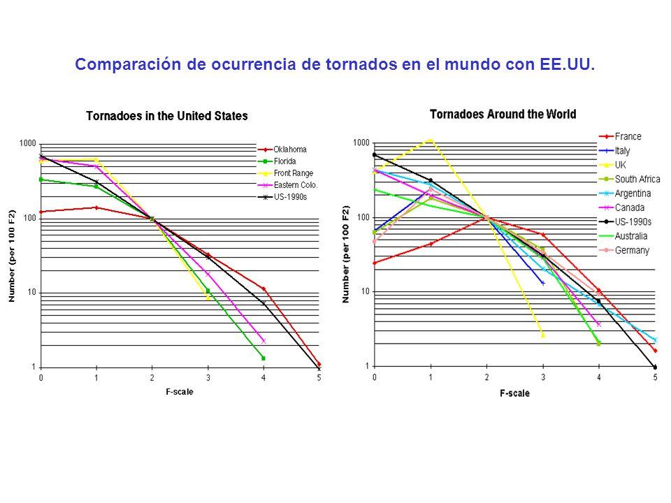 Comparación de ocurrencia de tornados en el mundo con EE.UU.