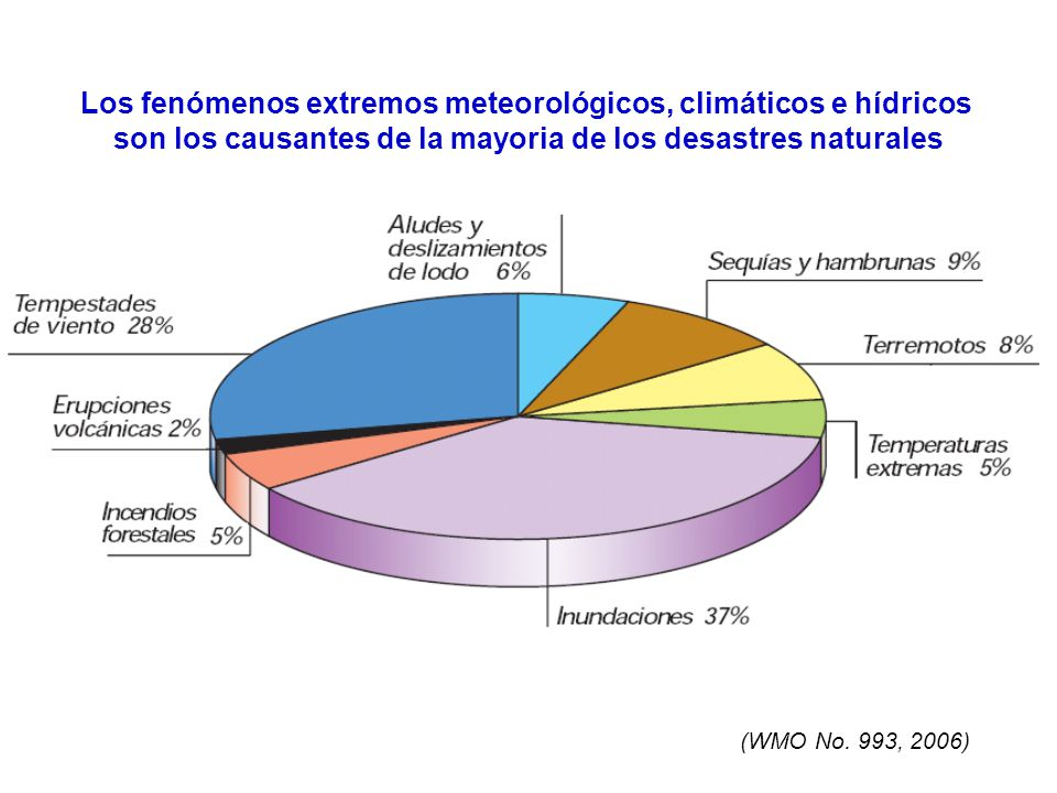 Los fenómenos extremos meteorológicos, climáticos e hídricos son los causantes de la mayoria de los desastres naturales (WMO No. 993, 2006)