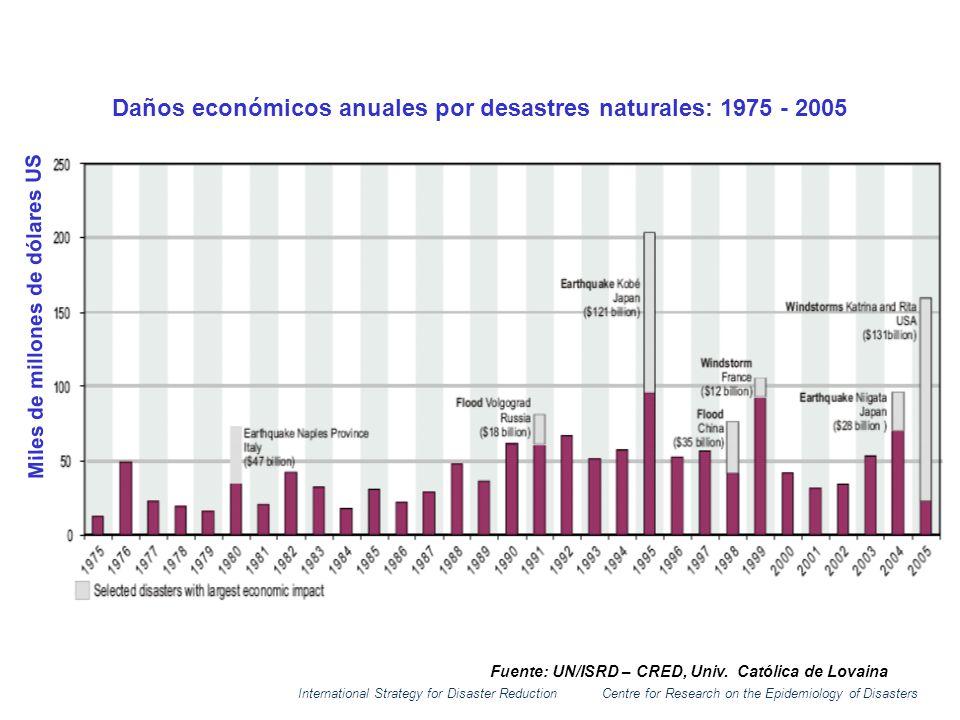 Daños económicos anuales por desastres naturales: 1975 - 2005 Miles de millones de dólares US Fuente: UN/ISRD – CRED, Univ. Católica de Lovaina Intern
