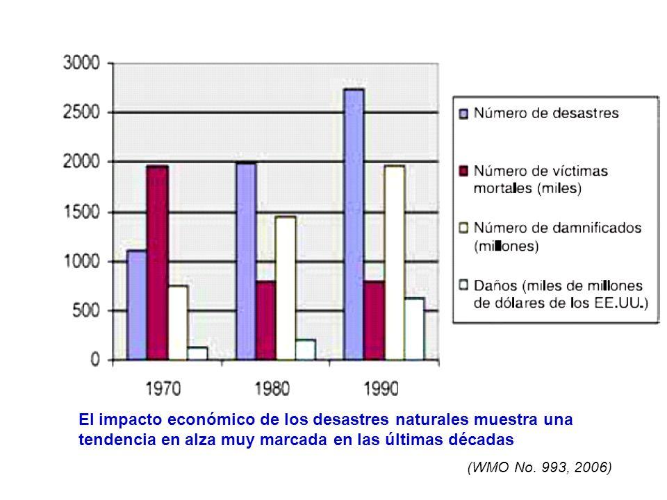 El impacto económico de los desastres naturales muestra una tendencia en alza muy marcada en las últimas décadas (WMO No. 993, 2006)