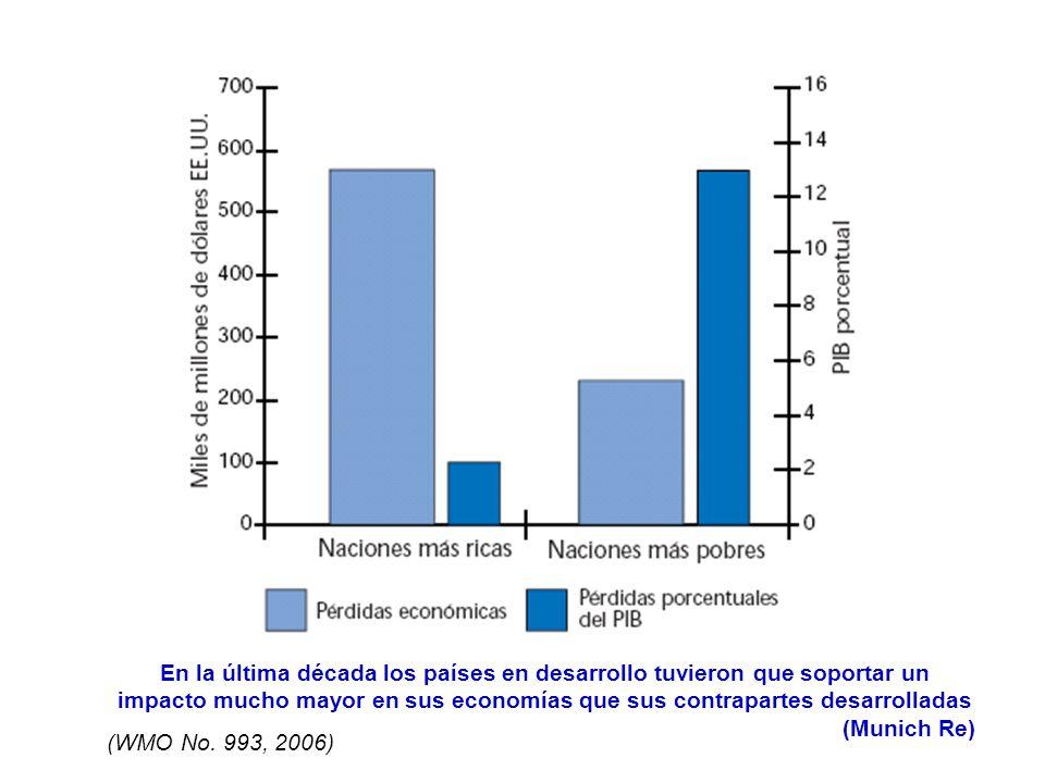 En la última década los países en desarrollo tuvieron que soportar un impacto mucho mayor en sus economías que sus contrapartes desarrolladas (Munich