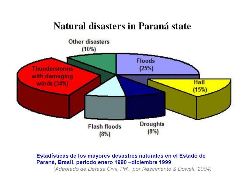 Estadísticas de los mayores desastres naturales en el Estado de Paraná, Brasil, periodo enero 1990 –diciembre 1999 (Adaptado de Defesa Civil, PR, por