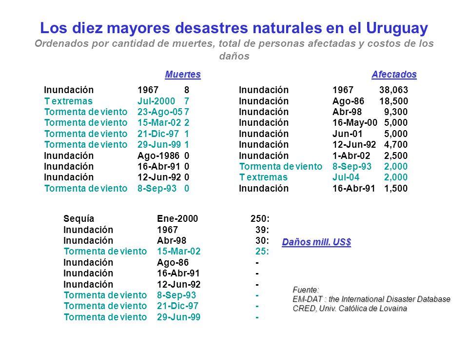 Los diez mayores desastres naturales en el Uruguay Ordenados por cantidad de muertes, total de personas afectadas y costos de los daños Inundación1967